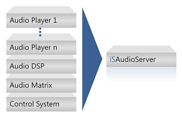 Schaubild: Viele Komponenten in einem. Der iSAudioServer vereint Player, DSP-Effekte, Steuerungssysteme, etc. in einem einzigen kompakten System.