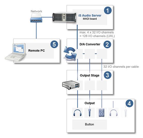 Systemaufbau für die Verwendung des AudioServers in einer digitalen Audio Distribution