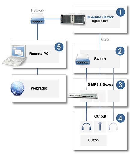 Systemaufbau für die Verwendung des AudioServers in der inSynergie Audio Distribution
