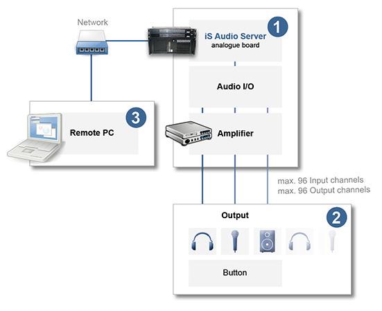 Systemaufbau für die Verwendung des AudioServers in einer analogen Audio Distribution
